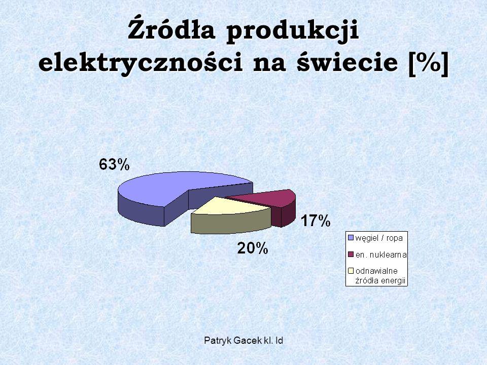Źródła produkcji elektryczności na świecie [%]
